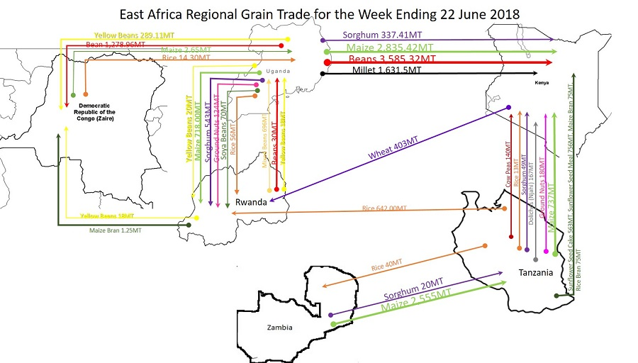 East Africa Regional Grain Trade Analysis for the Week