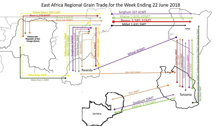 East Africa Regional Grain Trade Analysis for the Week Ending 22nd