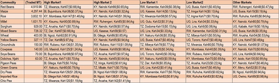 East Africa Regional Grain Trade Analysis for the Week